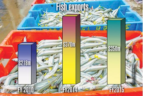 Seafood sector needs a re-do