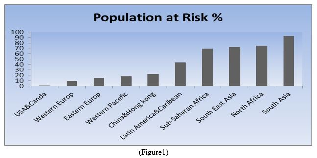 population at Risk