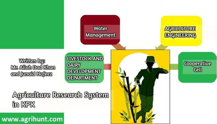 Agriculture Research System in KPK