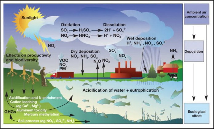 Adaptation of Air Pollution Abatement Strategies: A Need of Time