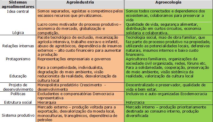 Agroecologia N°1 Plante essa ideia, KAS 2008 versao atualizada