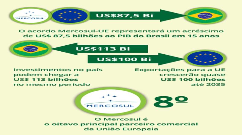 arte quadro acordo mercosul ue