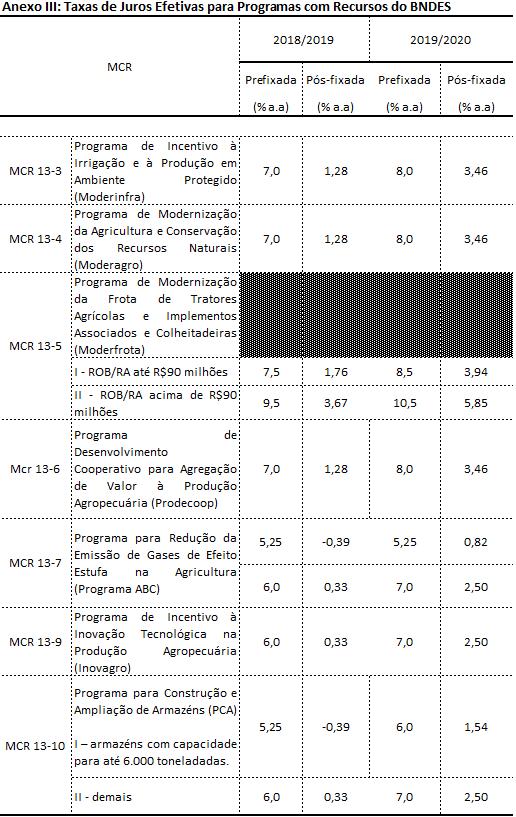 nota cmn tabela 3