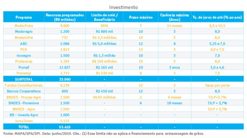tabela programa investimento plano safra 2019 2020