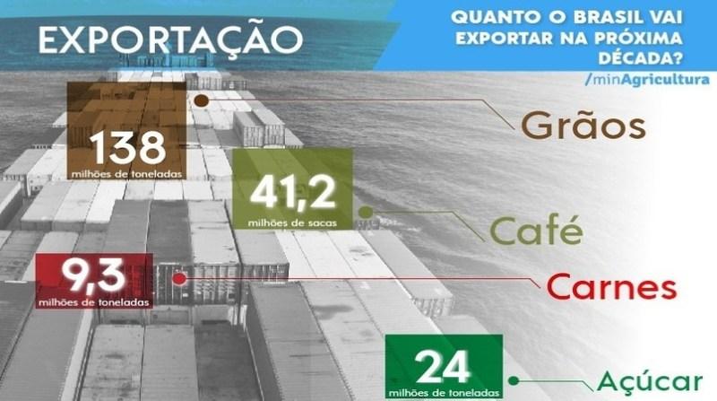 quadro exportacao brasil proxima decada