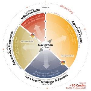 msc-preneurship-regenerative-agro-food-systems