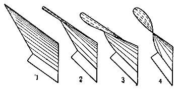 Рис. 3. Отвал 1 - рухадловый (цилиндрический); 2 - культурный; 3 - полувинтовой; 4 - винтовой