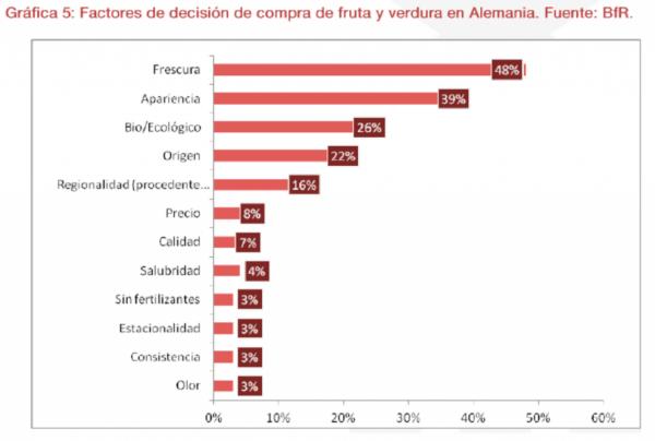 factores decion compra hortofruticola almenia