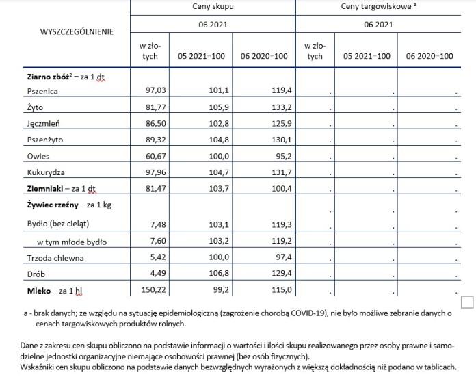 Ceny produktów rolnych w czerwcu 2021 roku
