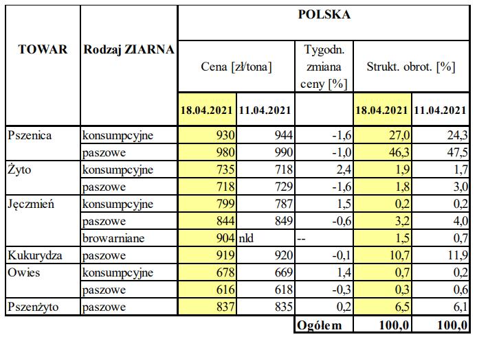 Ceny średnie zakupu zbóż w podmiotach skupowych w Polsce: