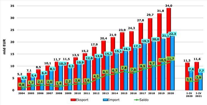 Źródło: Biuro Analiz i Strategii KOWR na podstawie danych Ministerstwa Finansów, lata 2020–2021 – dane wstępne