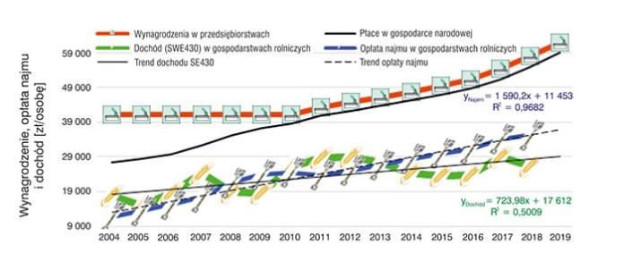 Wynagrodzenia w przedsiębiorstwach, opłata pracy najemnej w gospodarstwie rolniczym oraz dochody z rolniczego gospodarstwa rolnego w Polsce w latach 2004–2019