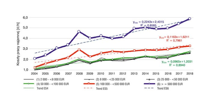 Rys. 4. Wpływ wielkości ekonomicznej na opłatę pracy najemnej w gospodarstwach rolniczych w Polsce w latach 2004–2018