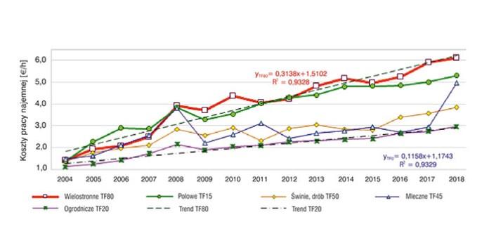 Rys. 5. Wpływ typu rolniczego gospodarstwa (TF) (kierunku produkcji) na opłatę pracy najemnej w gospodarstwach rolniczych w Polsce w latach 2004–2018