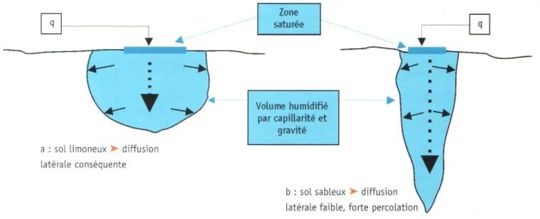 Fig.N°(2): forme du volume de sol humidifié suivant les caractéristiques du sol Source (Léopold RIEUL, Pierre RUELLE, 2003)