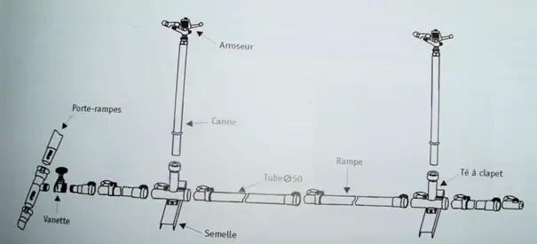 Figure: les éléments d'une installation de couverture d'asperseurs   Source: irrifrance, 2006