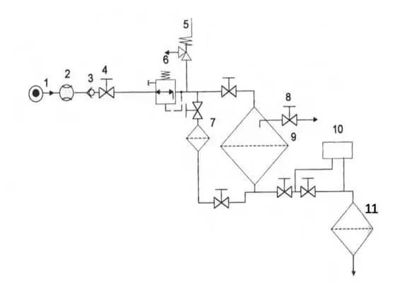 Figure : Schéma type de la station de tête (Tiercelin, 2006).  1 Arrivée d'eau  2 Compteur  3 Clapet anti-retour  4 Vanne principale  5 Soupape de décharge  6 Régulateur de pression  7 Filtre à tamis  8 Vanne de purge  9 Filtre à sable  10 Injection d'engrais  11 Filtre à tamis