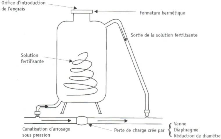 Fig. (17): Le dilueur d'engrais.   Source (Léopold RIEUL, Pierre RUELLE, 2003)