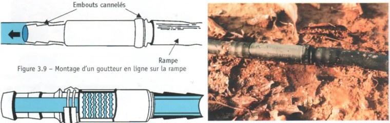 Fig. N°(7): schéma du circuit de l'eau dans goutteur en ligne  Source (Léopold RIEUL, Pierre RUELLE, 2003)