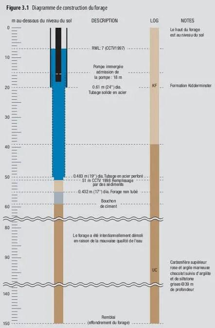 Figure11: Diagramme de construction de forage (P.Dross.2011).