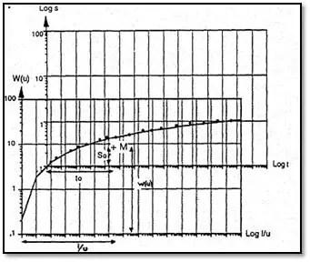 Figure 12 : Exemple d'application de la méthode de THEIS (M. DETAY, 1993).