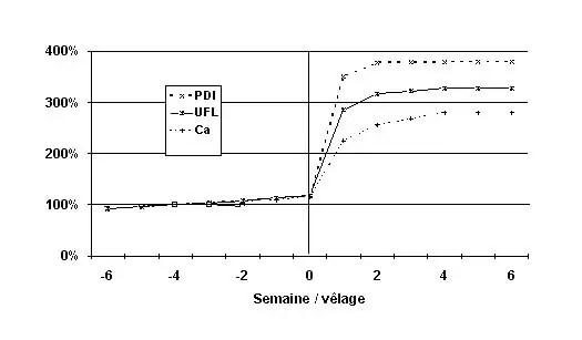 Figure 7: Evolution des besoins autour de vêlage. (Enjalbert, 1994).