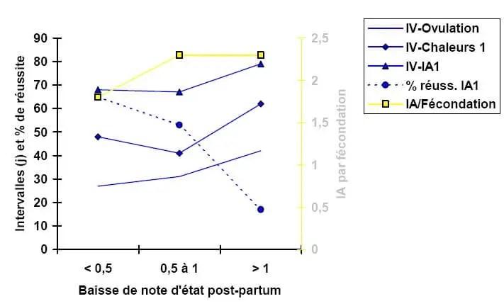 Figure 1 : Relations entre perte d'état corporel post-partum et performances de reproduction. (Butler et al, 1989).