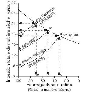 Figure 16: Effet de la qualité du fourrage sur le rapport fourrage-concentré optimal dans la ration des vaches laitières. (Wattiaux, 1994).