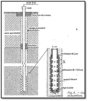 Figure 03: Coupe schématique d'un piézomètre (KRUSEMAN.G.P. 1974).