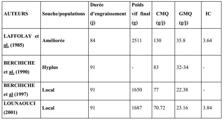 Tableau 3 : Performances de croissance des souches et population de lapins locales.