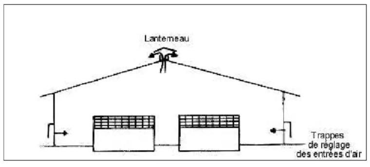 Figure 4 : Principe de la ventilation statique (LEBAS, HENAFF et MARIONNET, 1991).