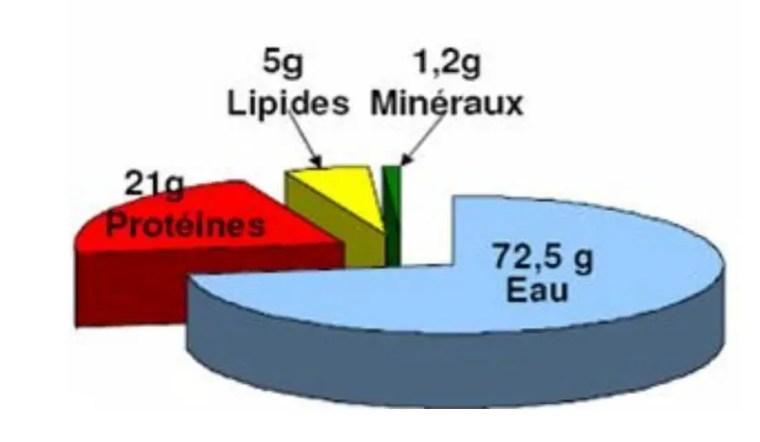 figure 6 : Composition chimique de 100 g de viande de lapin