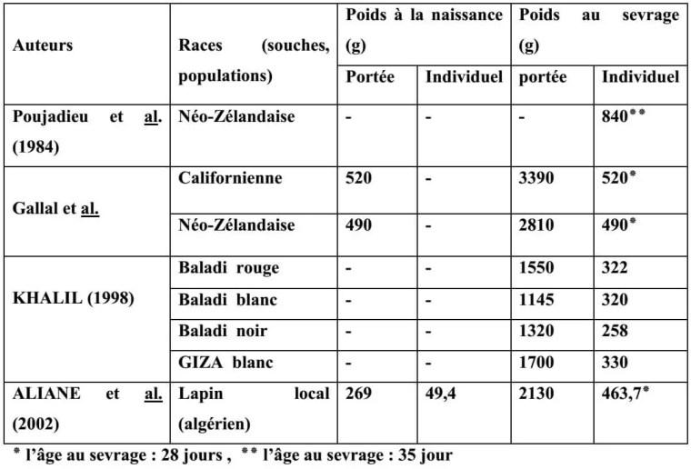 Tableau N°1 : poids moyens des portées et poids moyen individuel à la naissance et au sevrage des lapereaux