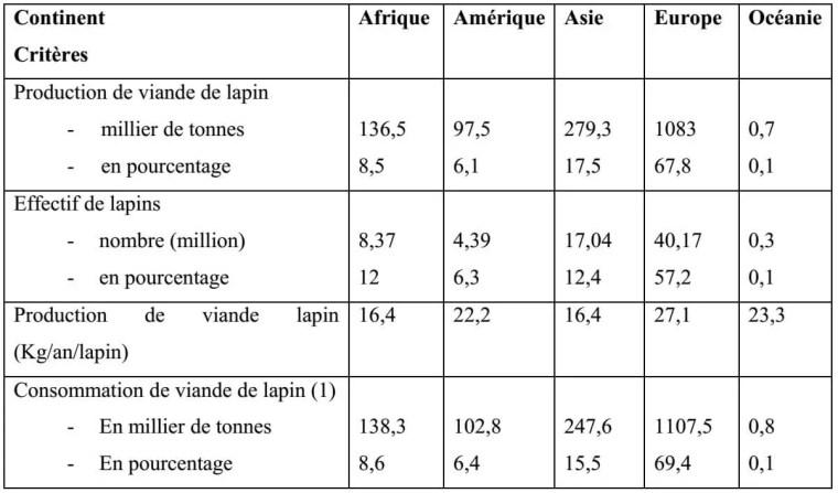Tableau 1 : Répartition de la production et de la consommation de la viande de lapin dans les déférents continents (COLIN et LABAS, 1994)