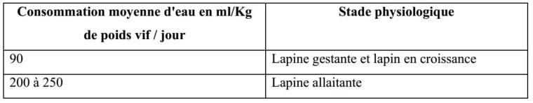 Tableau 7 : Quantités d'eau ingérées quotidiennement lors d'alimentation sèche (GADOUD, 1992).