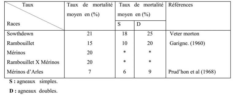 Tableau n° 11 : Taux de mortalité moyen chez différentes races.