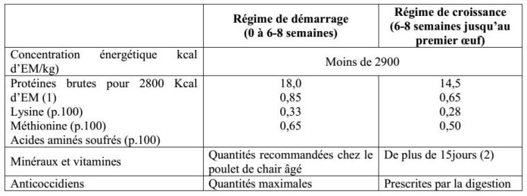 Tableau N°1 : Caractéristiques des régimes recommandés pendant la période d'élevage des poulettes (INRA, 1992).