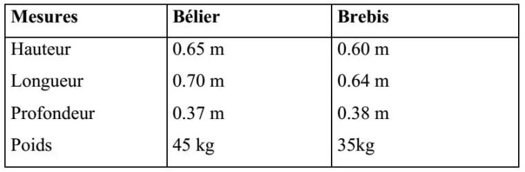 Tableau n° 06: Mensurations du corps de la race Berbère (CHELLIG; 1992).
