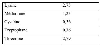 Tableau N°11 : acides aminés contenus dans la spiruline en % de MS (LEONARD, 1999).