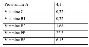 Tableau N°12: vitamines contenues dans la spiruline (en mg/100g d'algue) (LEONARD, 1999).