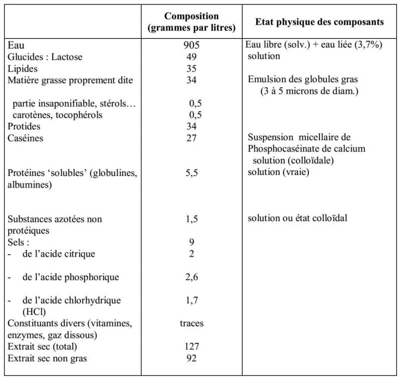 Tableau I : Composition du lait de vache d'après ALAIS et LINDEN (1994).
