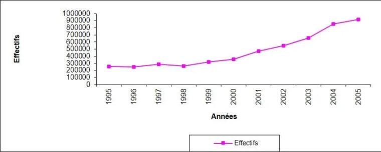 Figure3 : Evolution du cheptel apicole