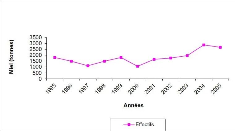 Figure 4: Evolution de la production nationale en miel