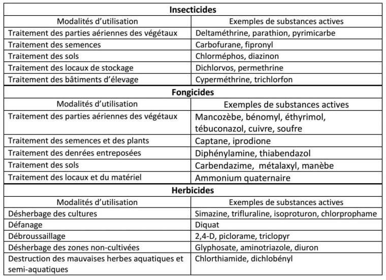 Tableau 1 : Modalités d'utilisation des pesticides (Calvet et al. 2005)