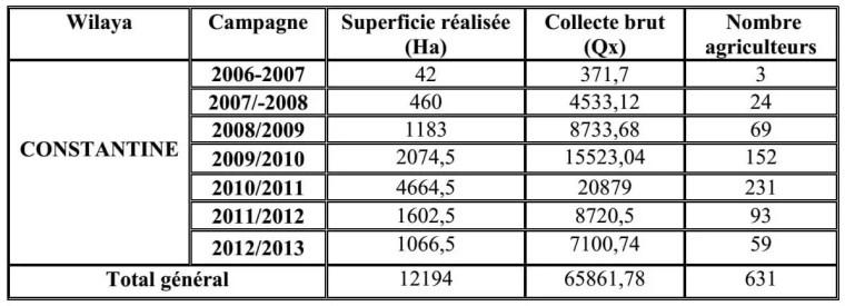 Tableau 2 : Evolution des productions de lentilles dans la région de Constantine (2006-2013).