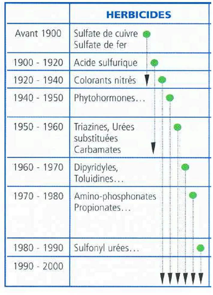 Figure 1: Évolution chronologique del'utilisation des herbicides (Données del'Union des Industries de la Protection desPlantes UIPP)