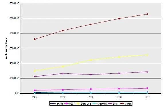 Figure 1 Evolution de la production du bioéthanol en millions de litres par région du monde (Source OCDE, 2012).