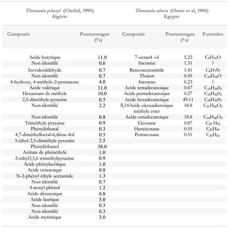 Tableau 2: Composés volatils de T. pinoyi et T. nivea analysés par GC-MS.