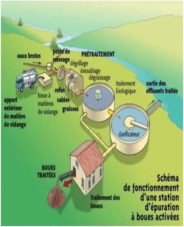 Figure N°2: schéma de fonctionnement d'une station d'épuration a boues activées (Google images)