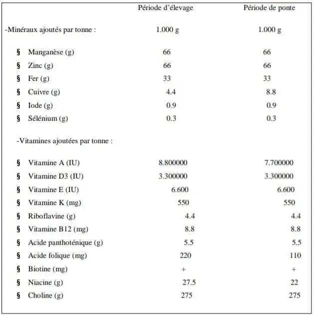 Tableau 7 : Besoins de la poule en minéraux et vitamines (Anonyme 9,2004)
